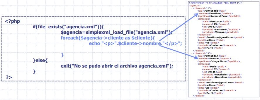 loop through xml elements course of html and css